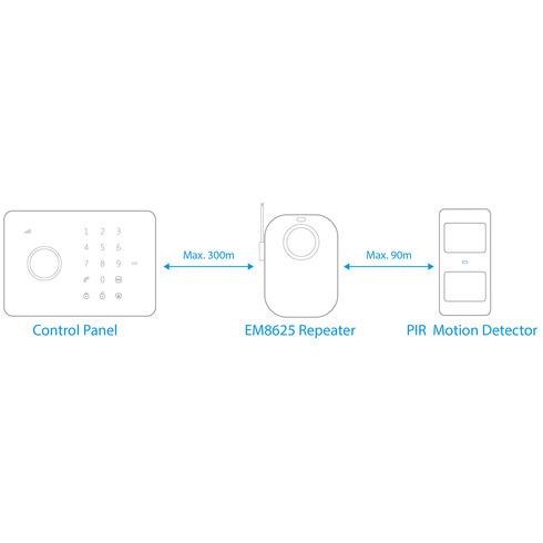 Eminent EM8625 repeater